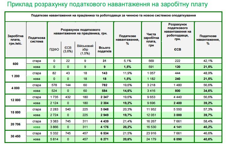 таблиця розрахунків податкового навантаження на зарплати з сайту Мінфіна
