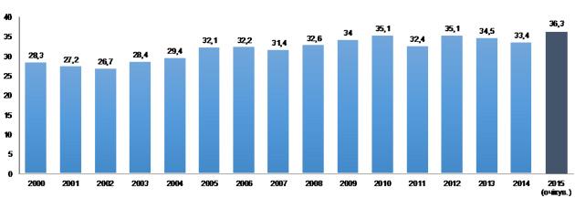Перерозподіл ВВП через зведений бюджет, %. (Джерело: розрахунки автора на базі інформації Мінфіну, Держказначейства України)