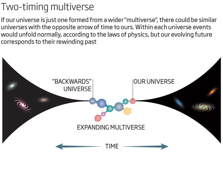 Американські вчені відкрили всесвіт, де час тече у зворотному напрямку