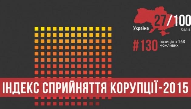 TI: За год борьбы с коррупцией ситуация в Украине практически не изменилась