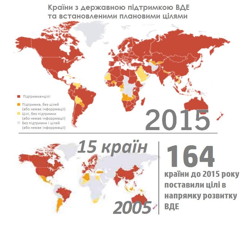 Джерело: REN 21: RENEWABLES 2015 GLOBAL STATUS REPORT