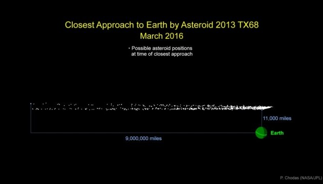 До Землі летить «двійник» Челябінського метеорита