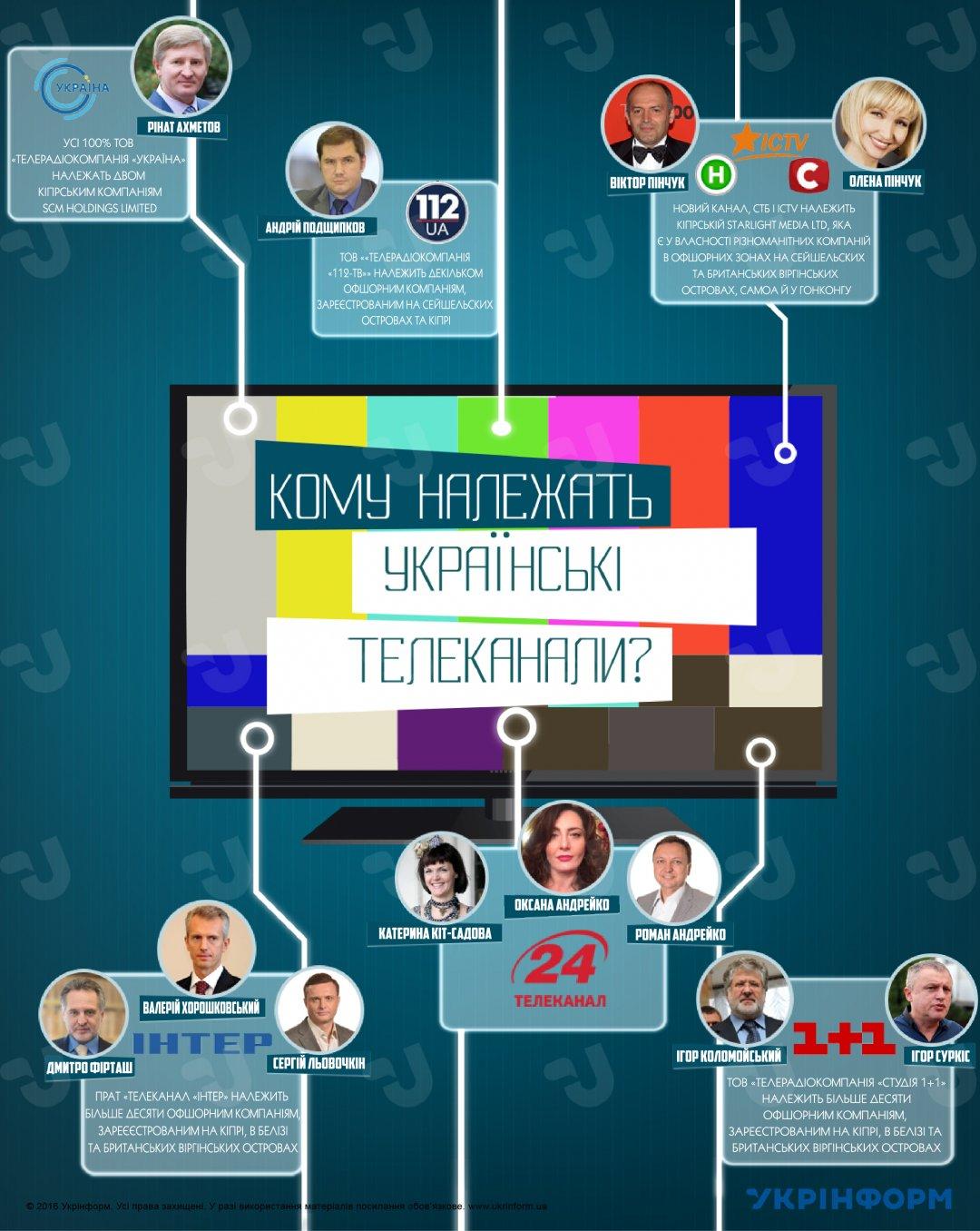 Власники українських телеканалів: хто вони?