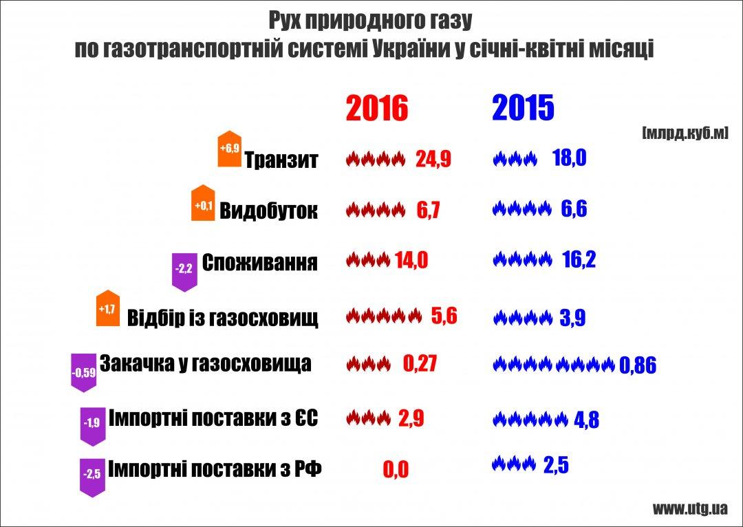 Украина увеличила транзит газа вЕС практически на40%