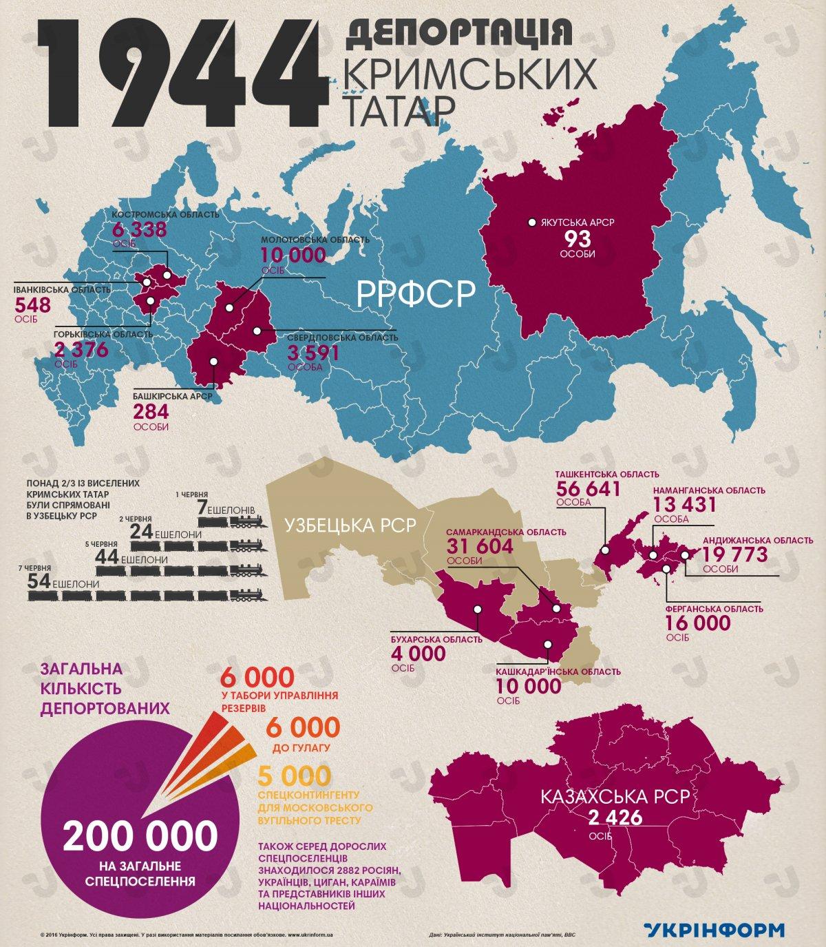 Крым, где преобладает российское население, - результат политики сталинского режима: издан масштабный сборник документов о полуострове - Цензор.НЕТ 971
