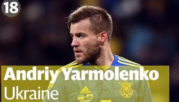 Ярмоленко увійшов до рейтингу 20 кращих гравців Євро-2016