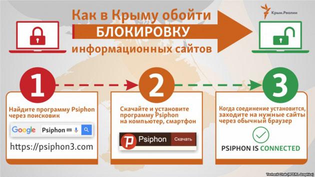 Окупанти заблокували сайт «КримSOS»