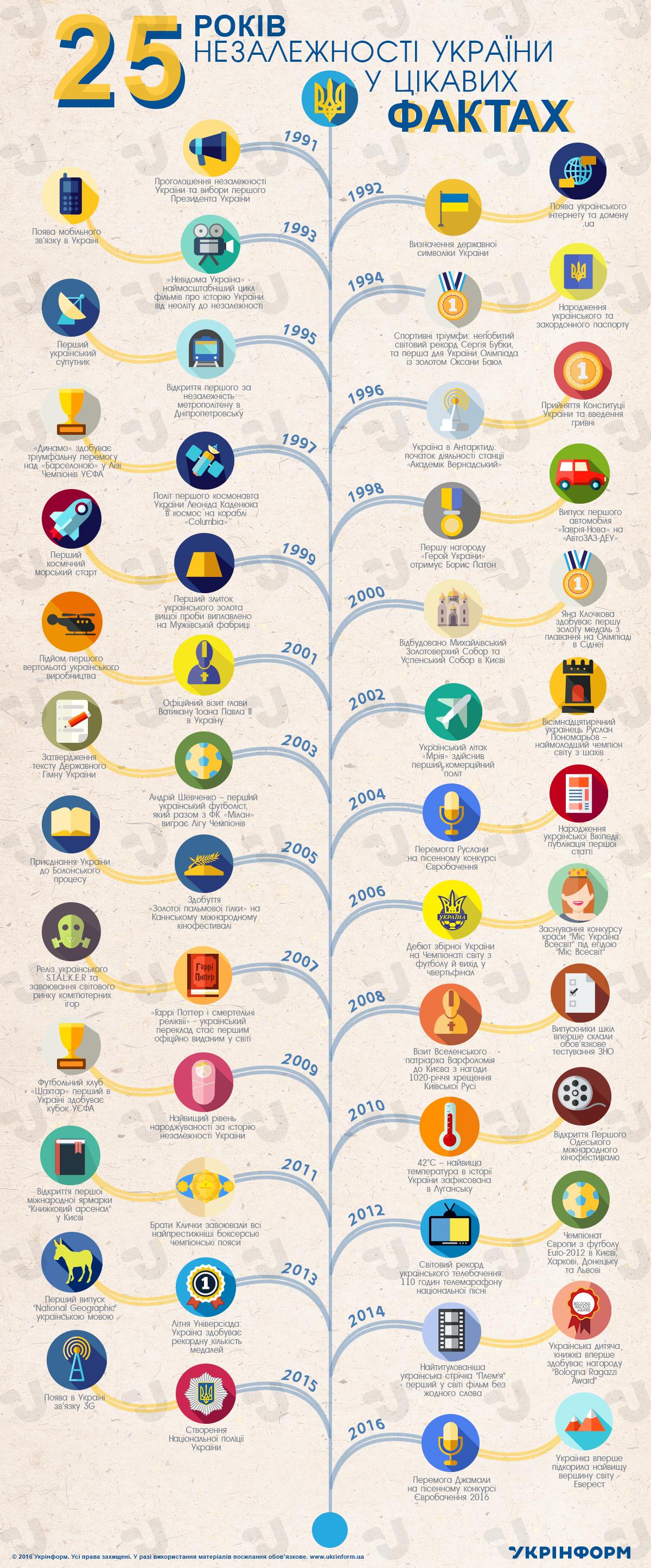 26 років незалежності України у цікавих фактах. Інфографіка