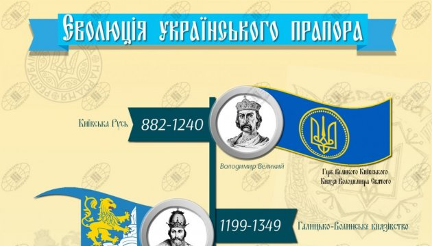История эволюции Государственного флага Украины. Инфографика