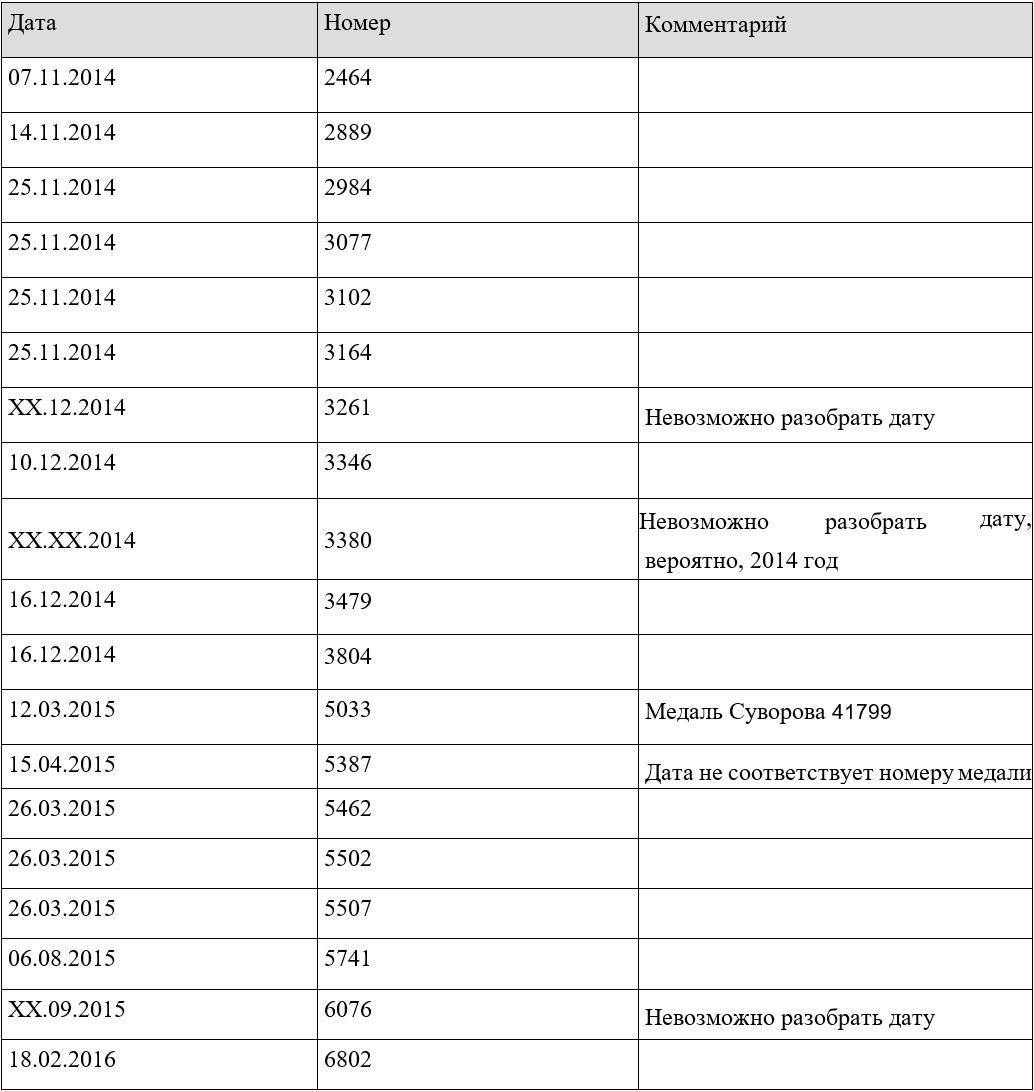 (Таблиця 1: Медаль «За бойові заслуги»: дати вручення і номера медалей згідно з наявними знімкам у Bellingcat)