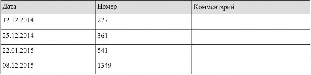 (Таблиця 4: Медаль «Жукова»: дати вручення і номера медалей згідно з наявними знімкам у Bellingcat)