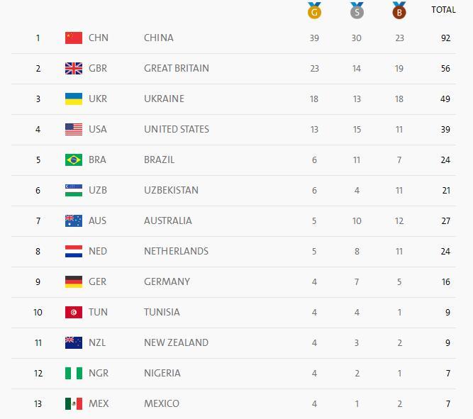 Україна завоювала вже 49 медалей на Паралімпіаді