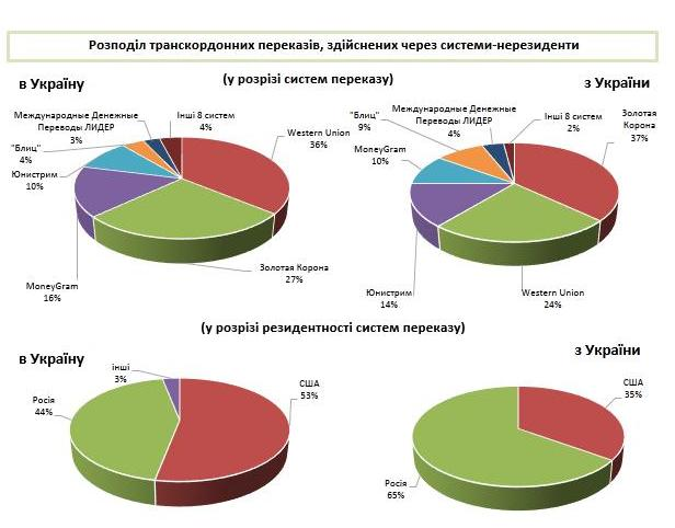 Дані НБУ про діяльність міжнародних платіжних систем в Україні в I півріччі 2016 року