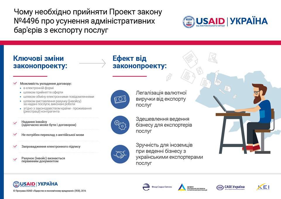 За даними програми USAID