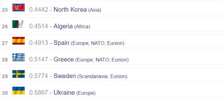 Країни, що замикають тридцятку найсильніших військових держав світу у рейтингу складеному Global Firepower