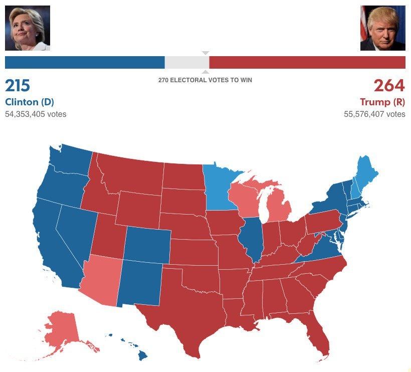 Трамп обеспечил себе победу навыборах