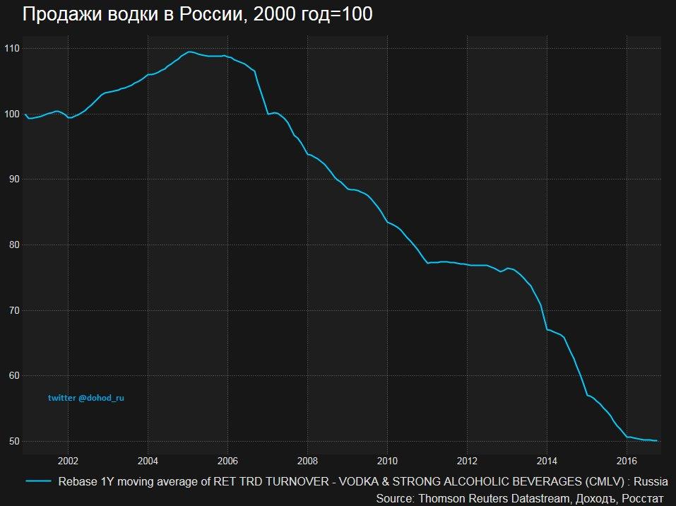 Динаміка продажу горілки в Росії, дані компанії «ДоходЪ»