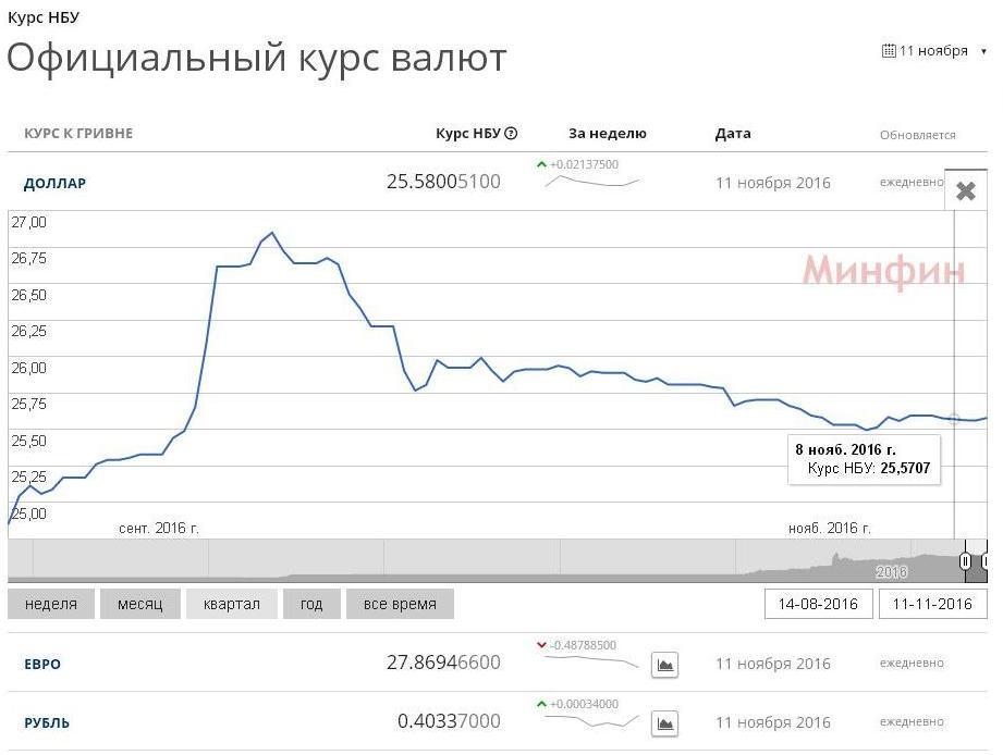 За даними minfin.com.ua