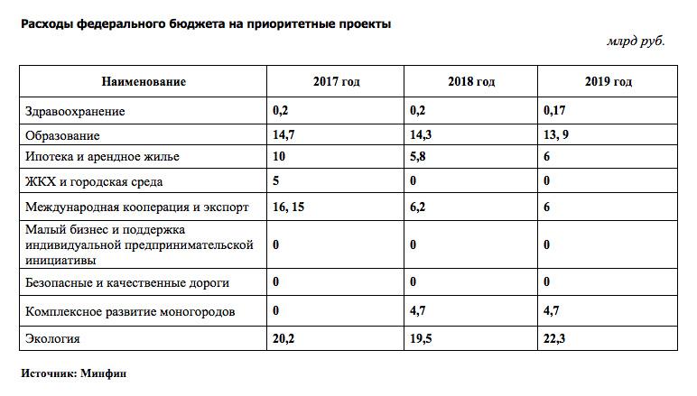 Фінансування пріоритетних програм в бюджеті РФ