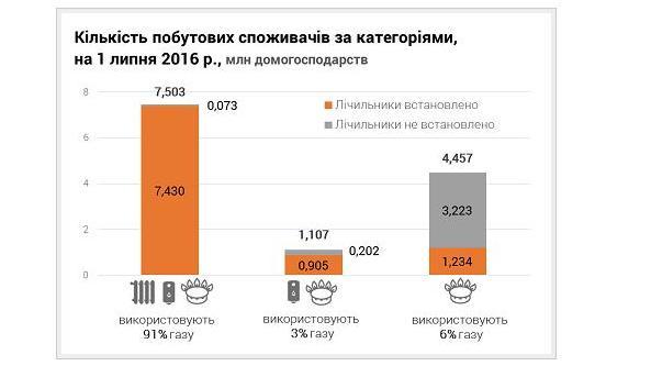 За даними міністерство енергетики та вугільної промисловості України