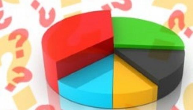 Sondage : Près d'un tiers des Ukrainiens pensent que la situation économique du pays s'est détériorée au cours de l'année