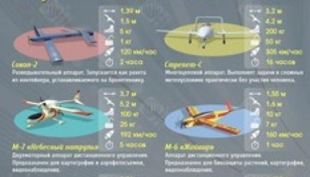 Не пойман – не дрон: тайны украинских беспилотников. Инфографика