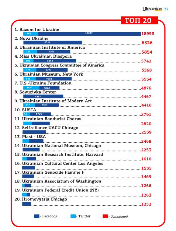 top20-Ukrainian-USA