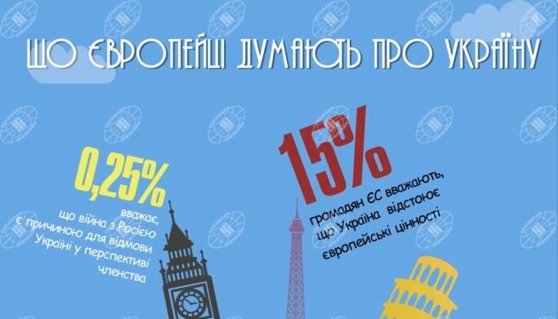Що європейці думають про Україну? Інфографіка