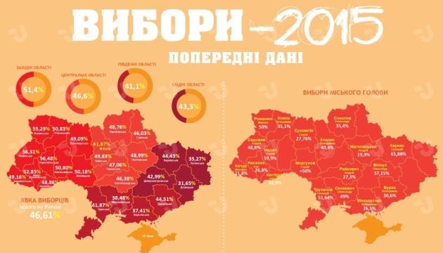 Выборы - 2015. Предварительные данные. ДОПОЛНЕНО