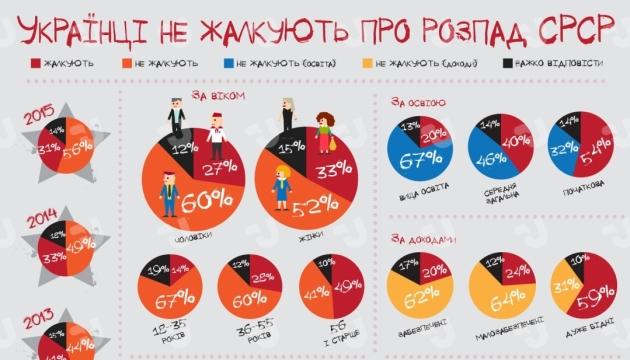 Украинцы не жалеют о распаде СССР