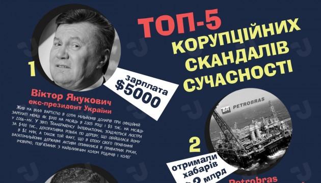 ТОП-5 корупційних скандалів сучасності. Інфографіка