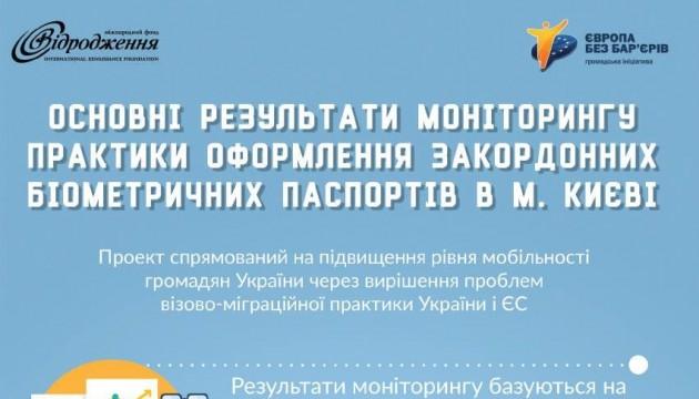 Основні результати моніторингу практики оформлення закордонних біометричних паспортів в м.Києві
