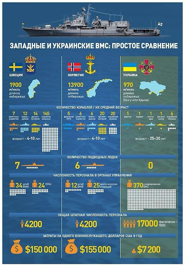 Инфографика – Марк Канарский