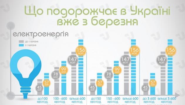 Що подорожчало в Україні з березня. Інфографіка