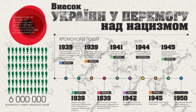Внесок України у перемогу над нацизмом. Інфографіка