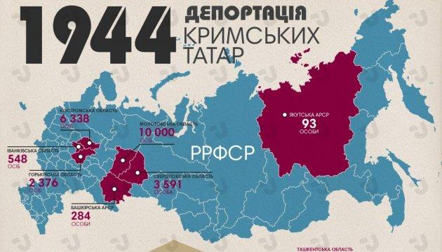 Депортація кримських татар в 1944. Інфографіка