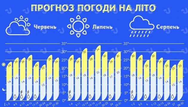 Якою буде погода влітку. Інфографіка
