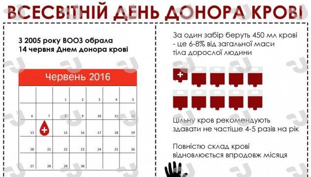 Всесвітній день донора крові. Інфографіка