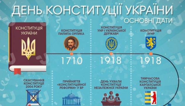 День Конституції України. Інфографіка