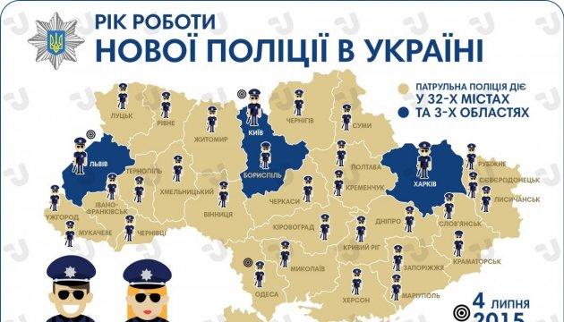 Рік нової поліції в Україні. Інфографіка