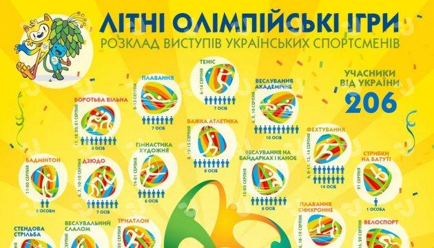 Украинские спортсмены на летних Олимпийских играх 2016. Инфографика