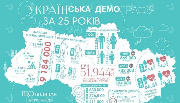 Українська демографія за 25 років. Інфографіка