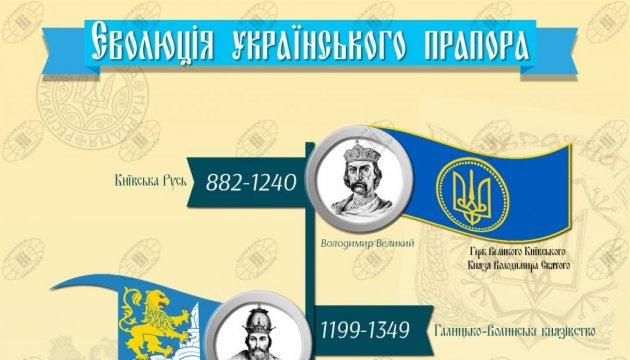 Історія еволюції державного прапора України. Інфографіка