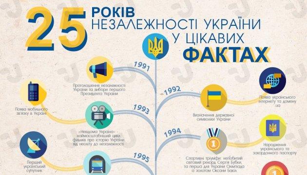 25 лет независимости Украины в интересных фактах. Инфографика