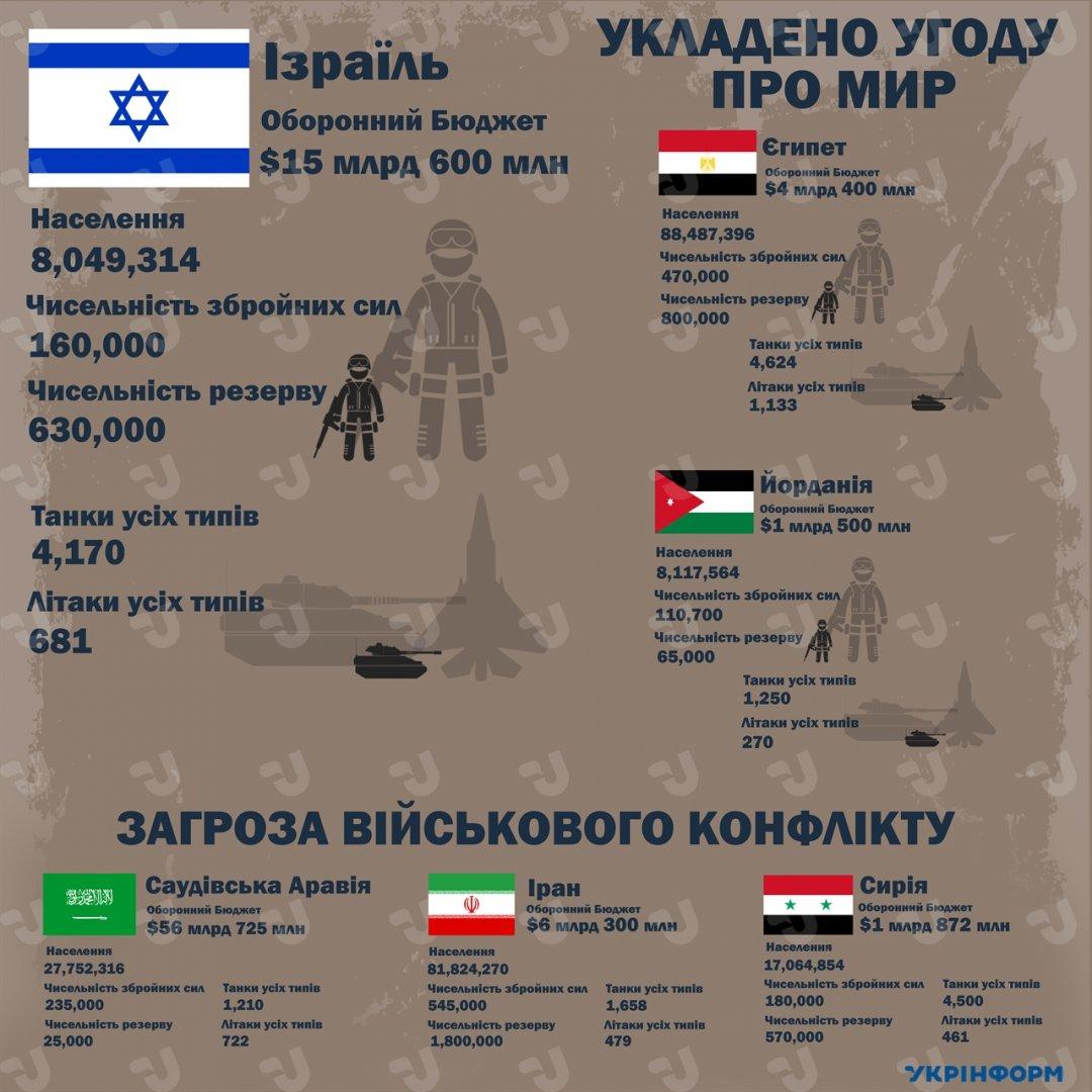 Інфографіка 2