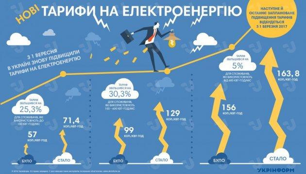 Нові тарифи на електроенергію. Інфографіка