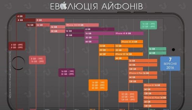 Эволюция айфонов. Инфографика