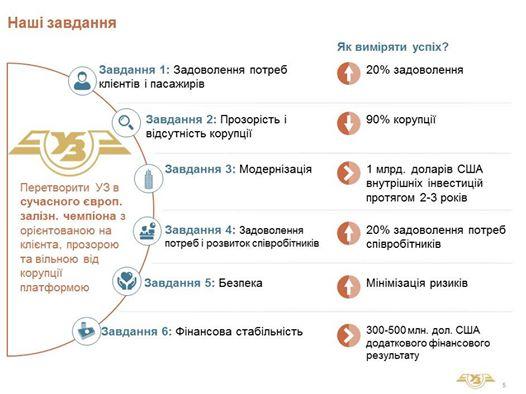 Обіцянки Войцеха Балчуна на посаді керівника Укрзалізниці