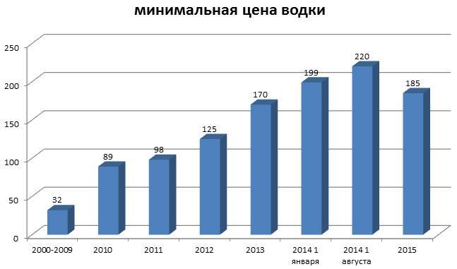 Динаміка росту мінімальних цін на алкоголь в Росії, за даними Росстат