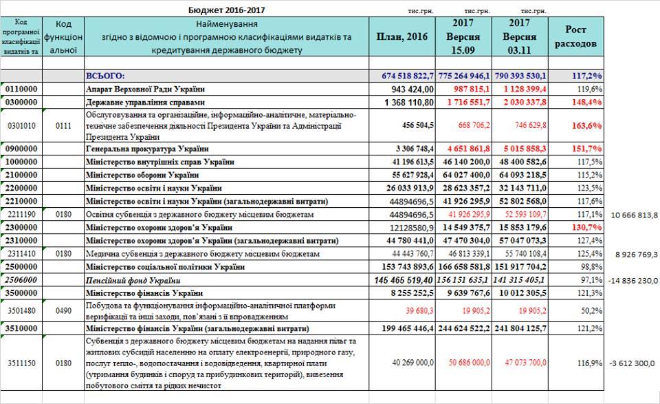 Планові видатки Бюджету-2017